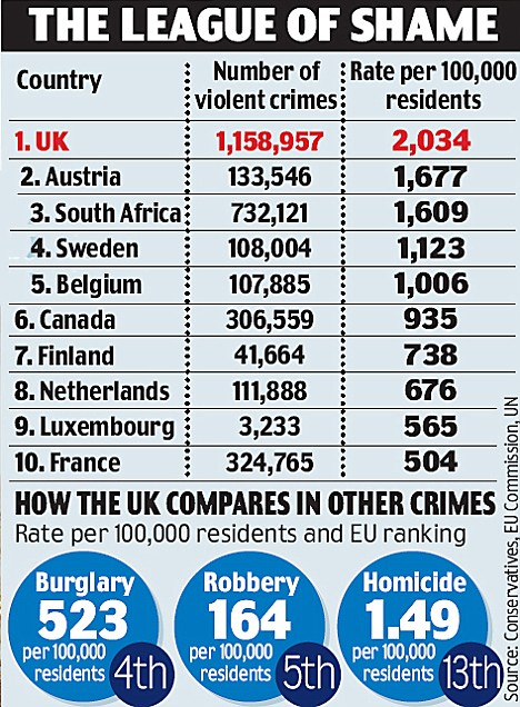 Gun control FAIL:  UK has highest violent crime in Europe