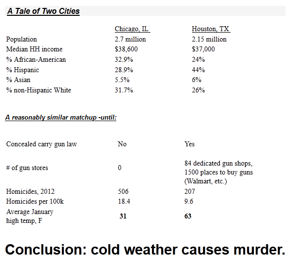 A Tale Of Two Cities Chicago And Houston Gunssavelife