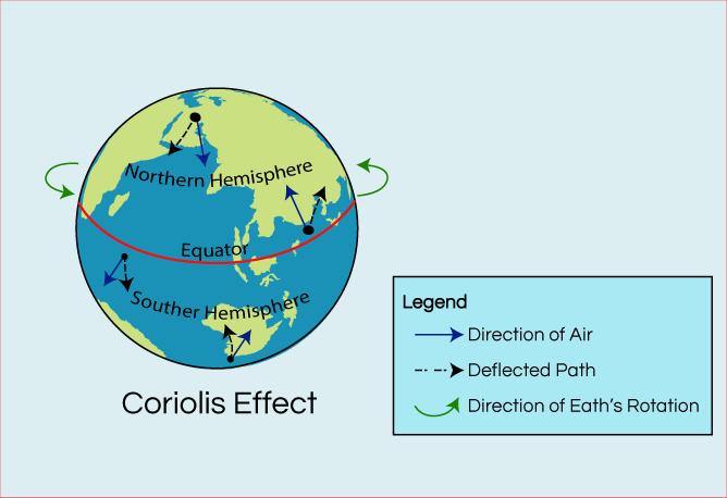 Coriolis Effect. Coriolis Effect I - Frbrstore.com