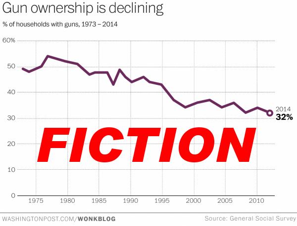 Base graphic from Washington Post.