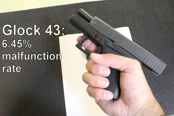 PRODUCT REVIEW:  GLOCK 43… a 6.45% malfunction rate